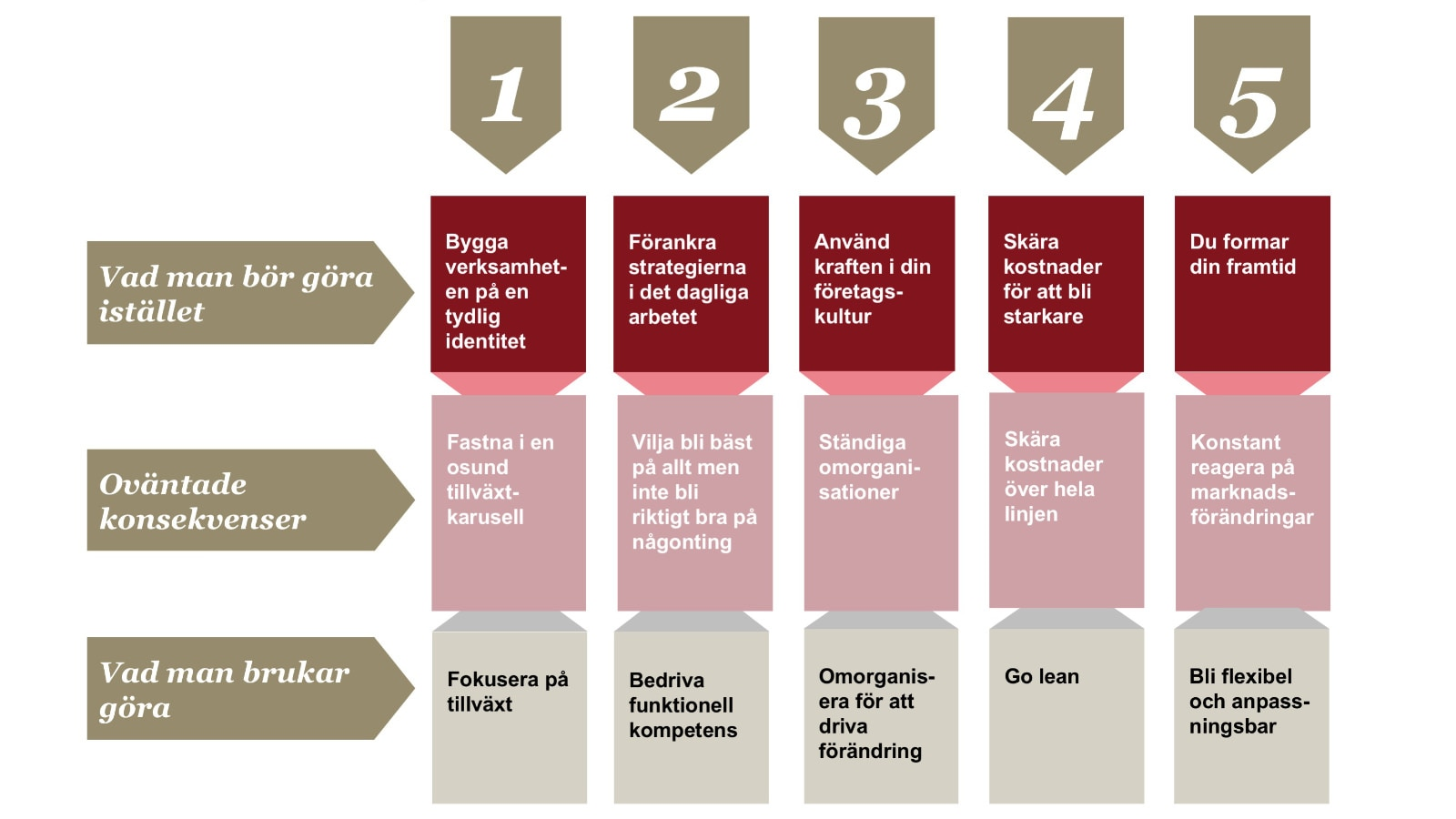 strategy that works - five capabilities | PwC